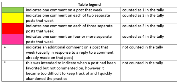 Table legend