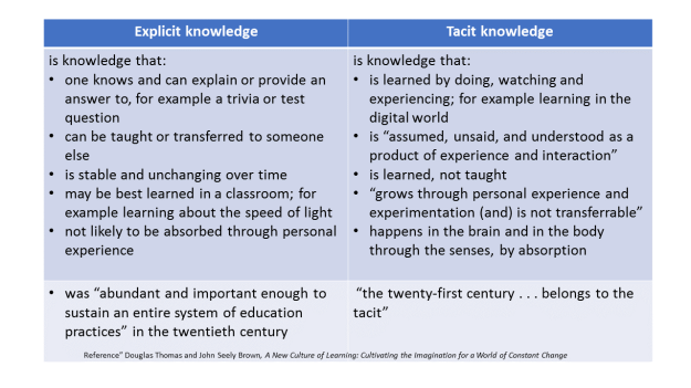 Explicit and tacit learning